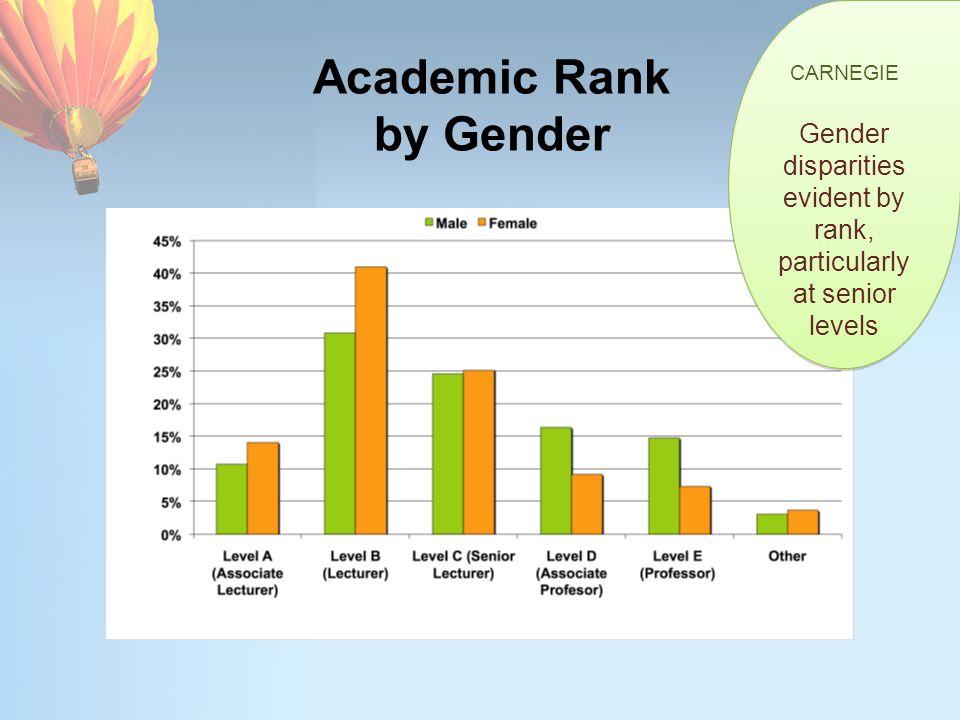 Academic Rank by Gender CARNEGIE Gender disparities evident by rank, particularly at senior levels CARNEGIE Gender disparities evident by rank, partic