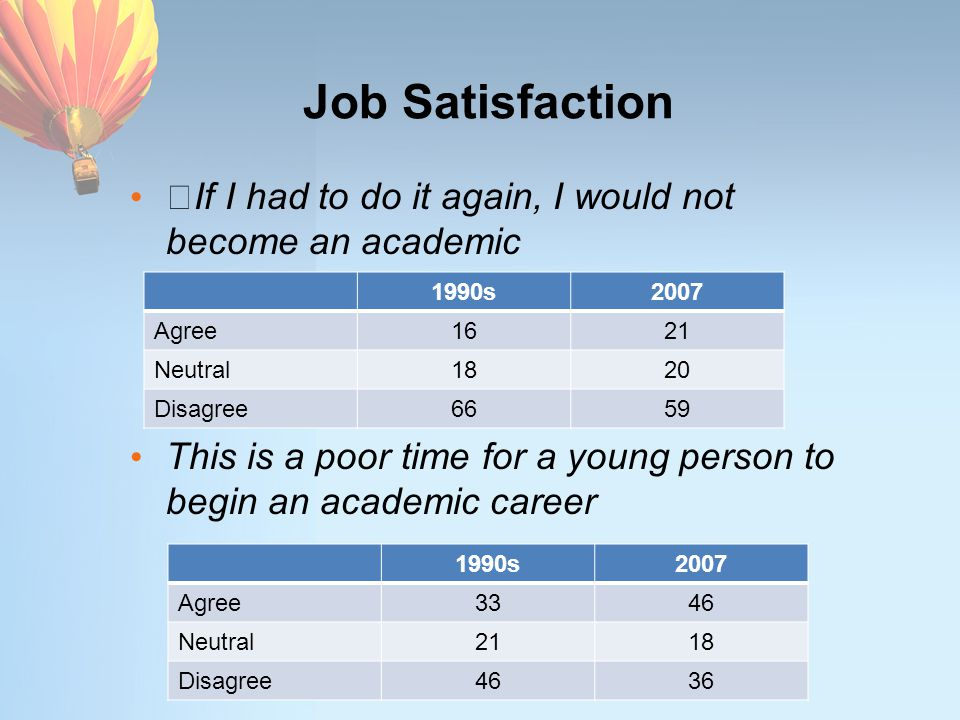 Job Satisfaction If I had to do it again, I would not become an academic This is a poor time for a young person to begin an academic career 1990s2007 Agree1621 Neutral1820 Disagree6659 1990s2007 Agree3346 Neutral2118 Disagree4636