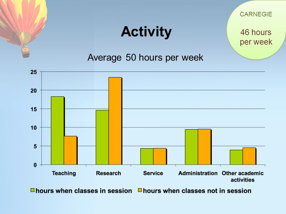 Activity Average 50 hours per week CARNEGIE 46 hours per week CARNEGIE 46 hours per week