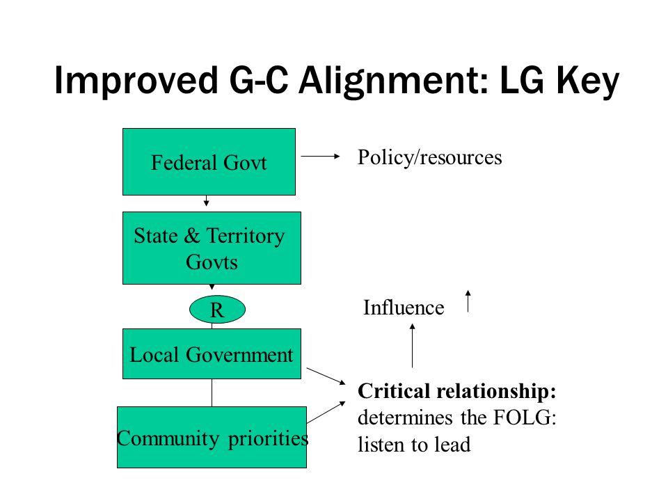 Improved G-C Alignment: LG Key Federal Govt State & Territory Govts Local Government Community priorities R Policy/resources Critical relationship: determines the FOLG: listen to lead Influence