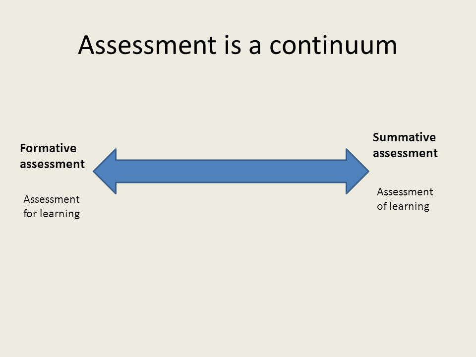 Assessment for learning Assessment of learning Formative assessment Summative assessment Assessment is a continuum