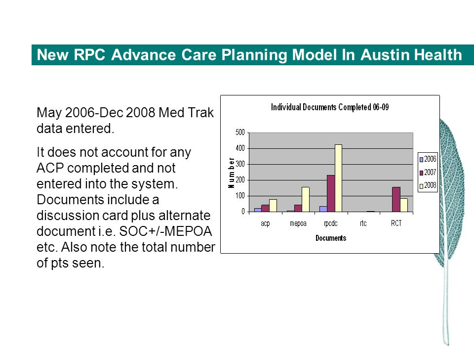 New RPC Advance Care Planning Model In Austin Health May 2006-Dec 2008 Med Trak data entered. It does not account for any ACP completed and not entere