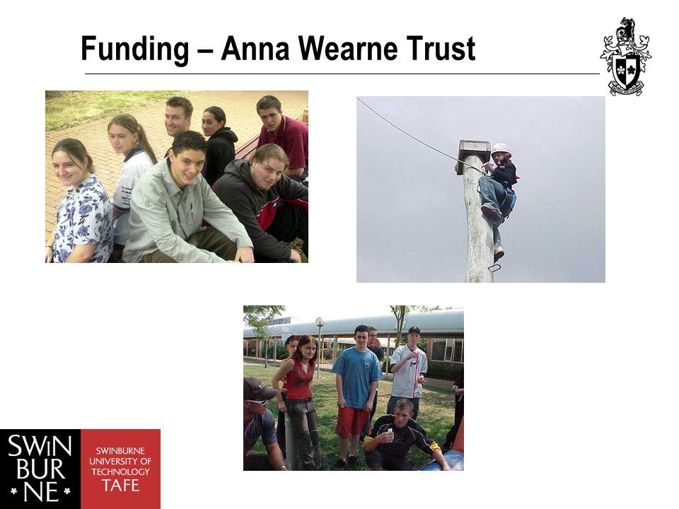 Funding – Anna Wearne Trust