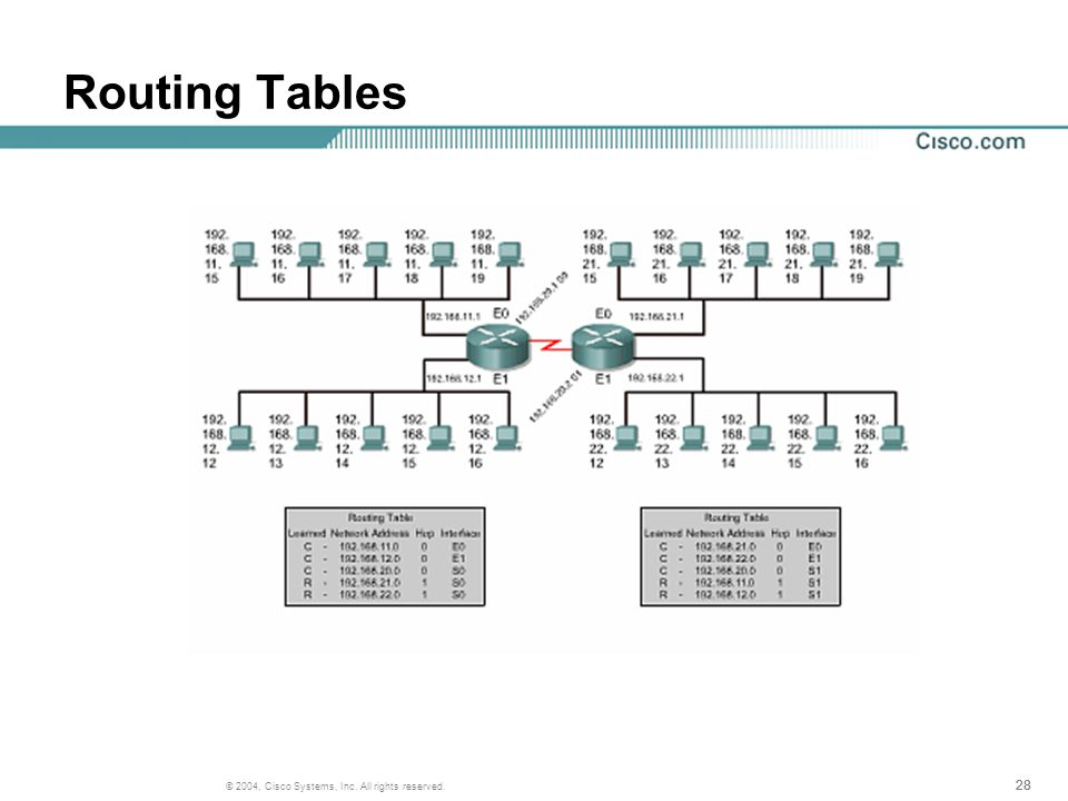 28 © 2004, Cisco Systems, Inc. All rights reserved. Routing Tables