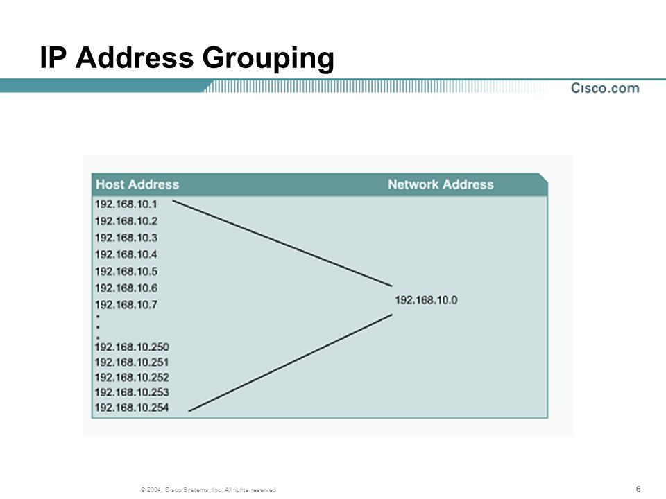 27 © 2004, Cisco Systems, Inc. All rights reserved. The Routing Process
