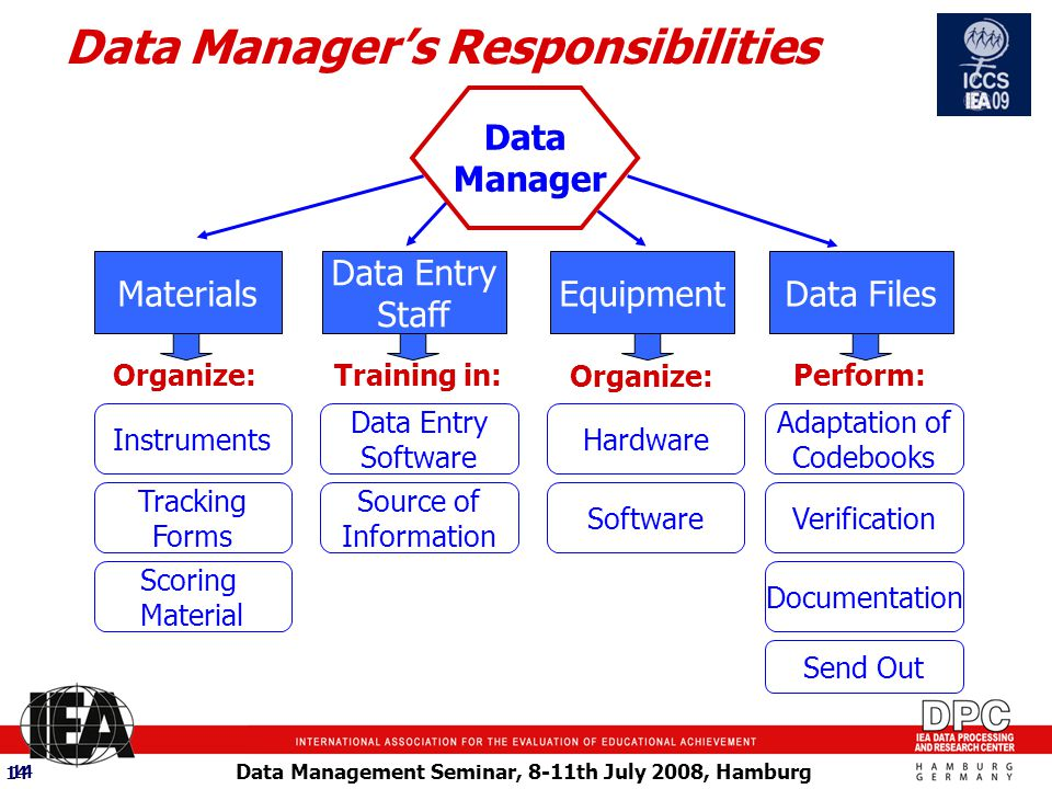 Data Management Seminar, 8-11th July 2008, Hamburg 14 Data Manager's Responsibilities Data Entry Software Source of Information Hardware Software Adaptation of Codebooks Verification Documentation Instruments Tracking Forms Scoring Material Organize:Training in: Organize: Perform: Send Out Materials Data Entry Staff Equipment Data Files Data Manager 14