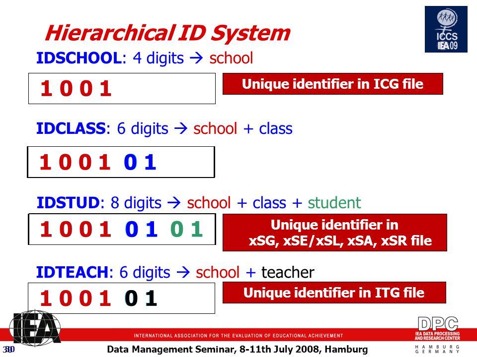 Data Management Seminar, 8-11th July 2008, Hamburg 30 1 0 0 1 0 1 0 1 1 0 0 1 1 0 0 1 0 1 1 0 0 1 0 1 0 1 0 1 1 0 0 1 0 1 1 0 0 1 Hierarchical ID System IDSCHOOL: 4 digits  school IDCLASS: 6 digits  school + class IDSTUD: 8 digits  school + class + student IDTEACH: 6 digits  school + teacher Unique identifier in ICG file Unique identifier in xSG, xSE/xSL, xSA, xSR file Unique identifier in ITG file 1 0 0 1 30