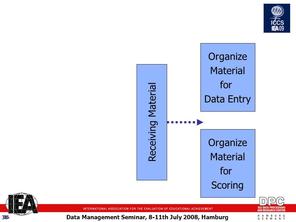 Data Management Seminar, 8-11th July 2008, Hamburg 36 Organize Material for Data Entry Organize Material for Scoring Receiving Material 36