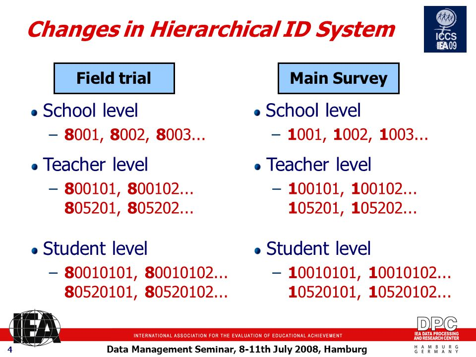 Data Management Seminar, 8-11th July 2008, Hamburg 4 Changes in Hierarchical ID System School level –8001, 8002, 8003...
