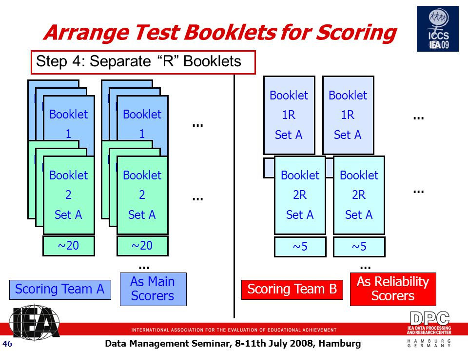 Data Management Seminar, 8-11th July 2008, Hamburg 46 Arrange Test Booklets for Scoring Scoring Team A Booklet 1R Set A ~ 5 As Main Scorers As Reliability Scorers Scoring Team B ~20 Booklet 1 Set A Booklet 1R Set A Booklet 1 Set A ~20 Booklet 1 Set A Booklet 1R Set A Booklet 1 Set A...