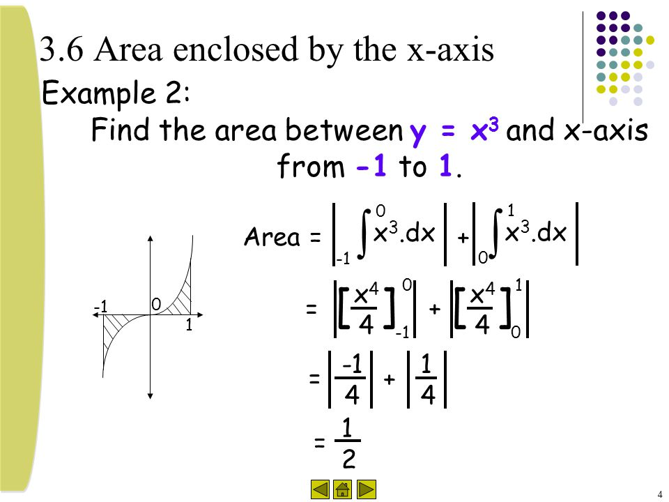4 3.6 Area enclosed by the x-axis Example 2: Find the area between y = x 3 and x-axis from -1 to 1. x 3.dx  0 x44x44 [] 0 = Area = x 3.dx  0 1 + x44