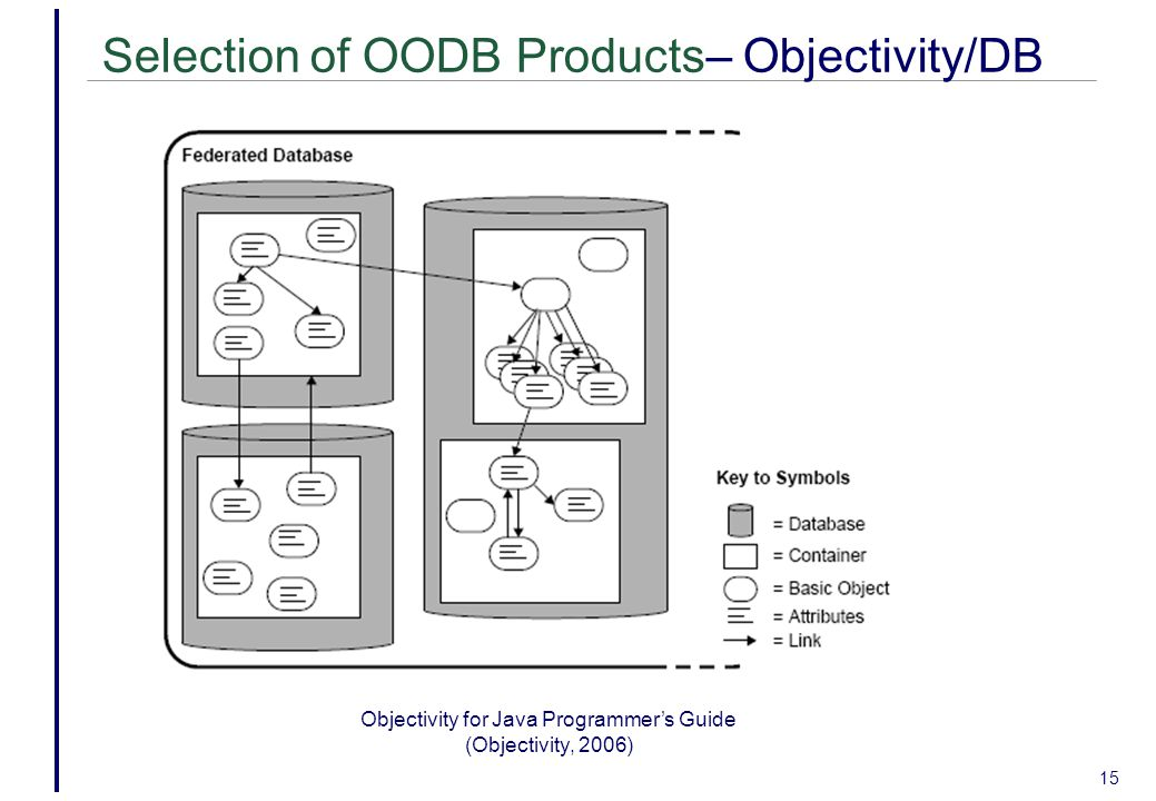 15 Selection of OODB Products– Objectivity/DB Objectivity for Java Programmer's Guide (Objectivity, 2006)