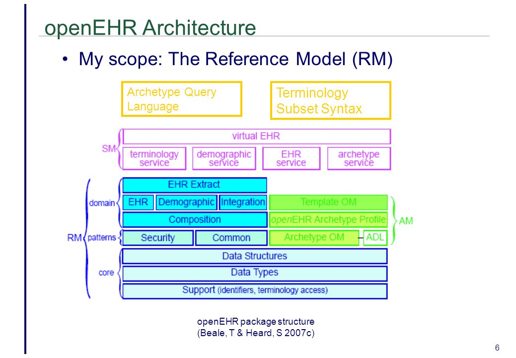 openEHR Architecture 6 Archetype Query Language Terminology Subset Syntax openEHR package structure (Beale, T & Heard, S 2007c) My scope: The Reference Model (RM)