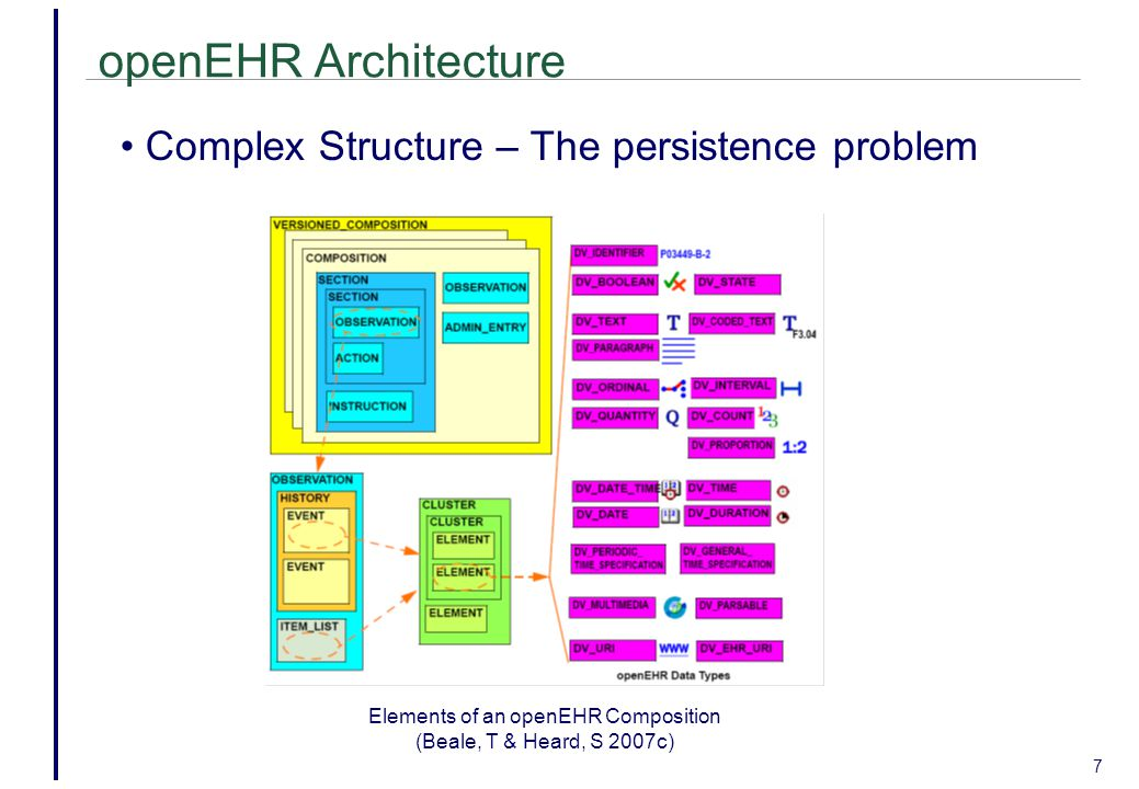 openEHR Architecture 7 Complex Structure – The persistence problem Elements of an openEHR Composition (Beale, T & Heard, S 2007c)