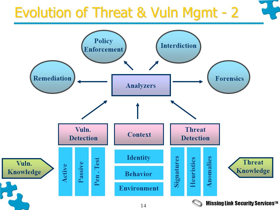 Missing Link Security Services TM 14 Evolution of Threat & Vuln Mgmt - 2 Vuln. Detection Context Threat Detection Analyzers Vuln. Knowledge Threat Kno