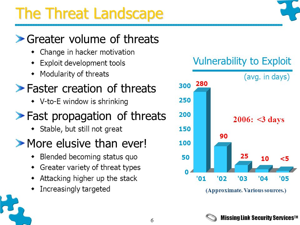 Missing Link Security Services TM 6 The Threat Landscape Greater volume of threats  Change in hacker motivation  Exploit development tools  Modularity of threats Faster creation of threats  V-to-E window is shrinking Fast propagation of threats  Stable, but still not great More elusive than ever.