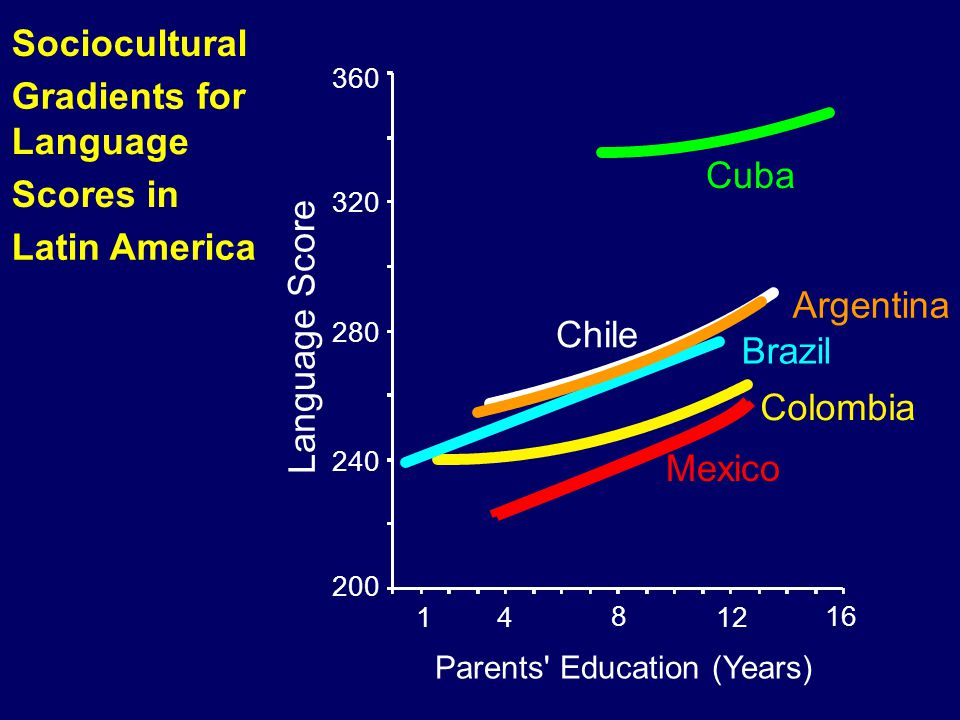 00-042 Sociocultural Gradients for Language Scores in Latin America Cuba Argentina Brazil Colombia Chile Parents' Education (Years) 14 8 12 16 200 240