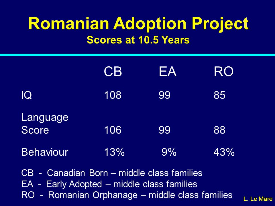 Romanian Adoption Project Scores at 10.5 Years CB EA RO IQ1089985 Language Score1069988 Behaviour13% 9%43% CB - Canadian Born – middle class families