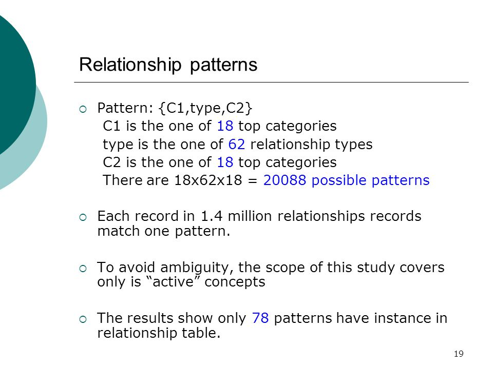 19 Relationship patterns  Pattern: {C1,type,C2} C1 is the one of 18 top categories type is the one of 62 relationship types C2 is the one of 18 top categories There are 18x62x18 = 20088 possible patterns  Each record in 1.4 million relationships records match one pattern.