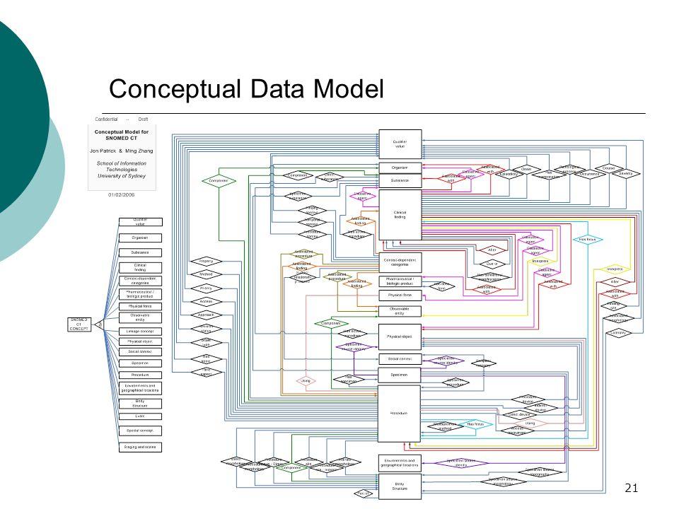 21 Conceptual Data Model