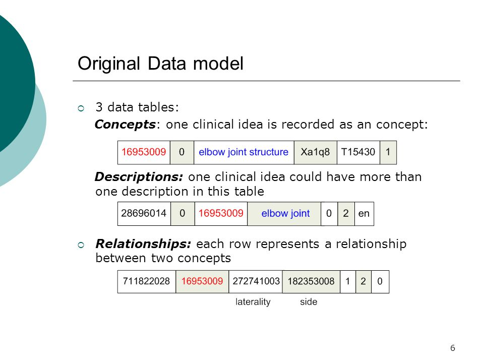 6 Original Data model  3 data tables: Concepts: one clinical idea is recorded as an concept: Descriptions: one clinical idea could have more than one description in this table  Relationships: each row represents a relationship between two concepts
