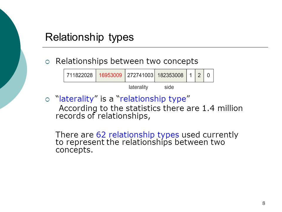 8 Relationship types  Relationships between two concepts  laterality is a relationship type According to the statistics there are 1.4 million records of relationships, There are 62 relationship types used currently to represent the relationships between two concepts.