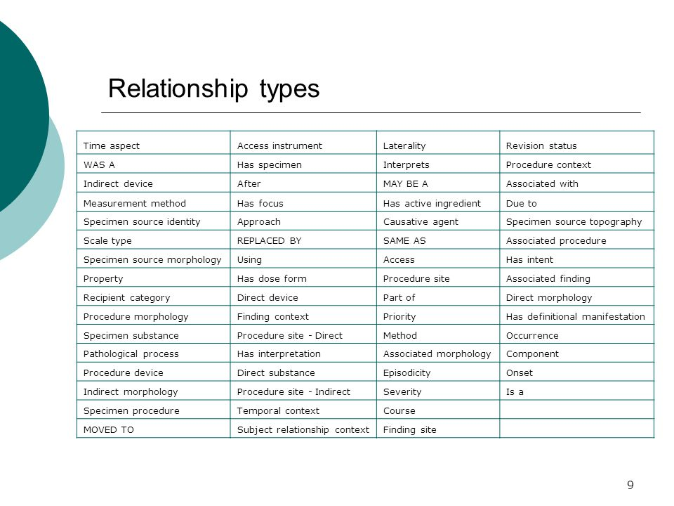 9 Relationship types Time aspectAccess instrumentLateralityRevision status WAS AHas specimenInterpretsProcedure context Indirect deviceAfterMAY BE AAs