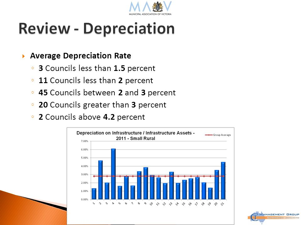  Average Depreciation Rate ◦ 3 Councils less than 1.5 percent ◦ 11 Councils less than 2 percent ◦ 45 Councils between 2 and 3 percent ◦ 20 Councils greater than 3 percent ◦ 2 Councils above 4.2 percent