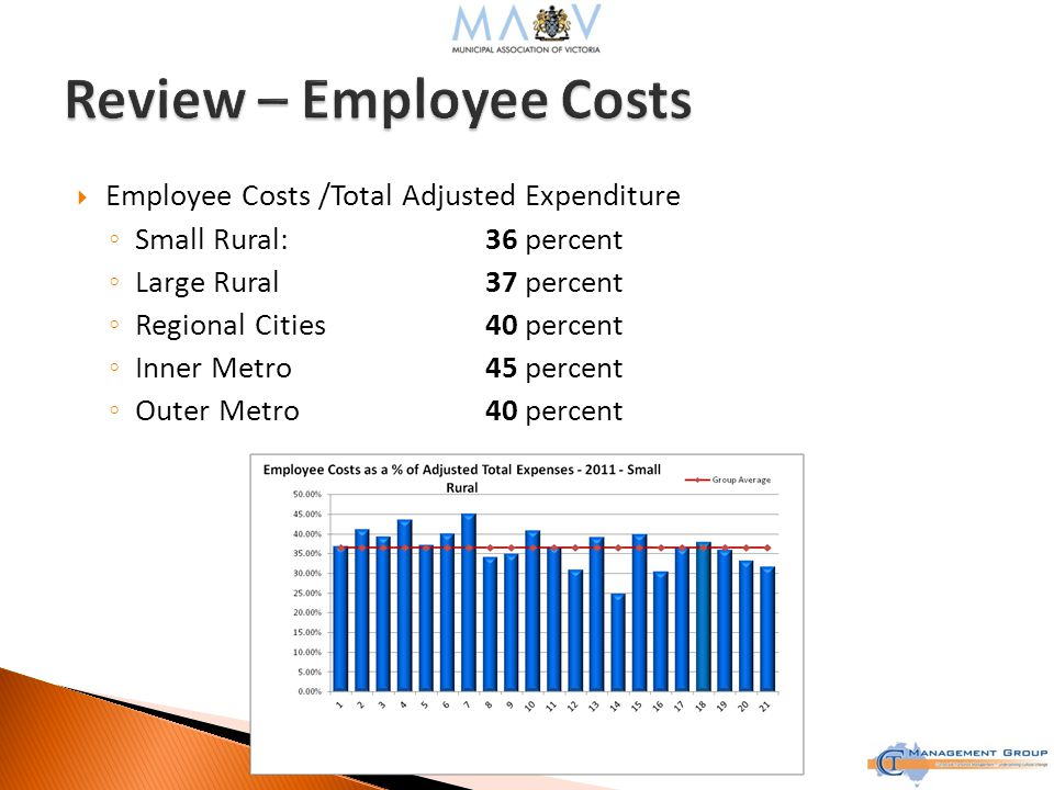  Employee Costs /Total Adjusted Expenditure ◦ Small Rural:36 percent ◦ Large Rural37 percent ◦ Regional Cities40 percent ◦ Inner Metro45 percent ◦ Outer Metro40 percent