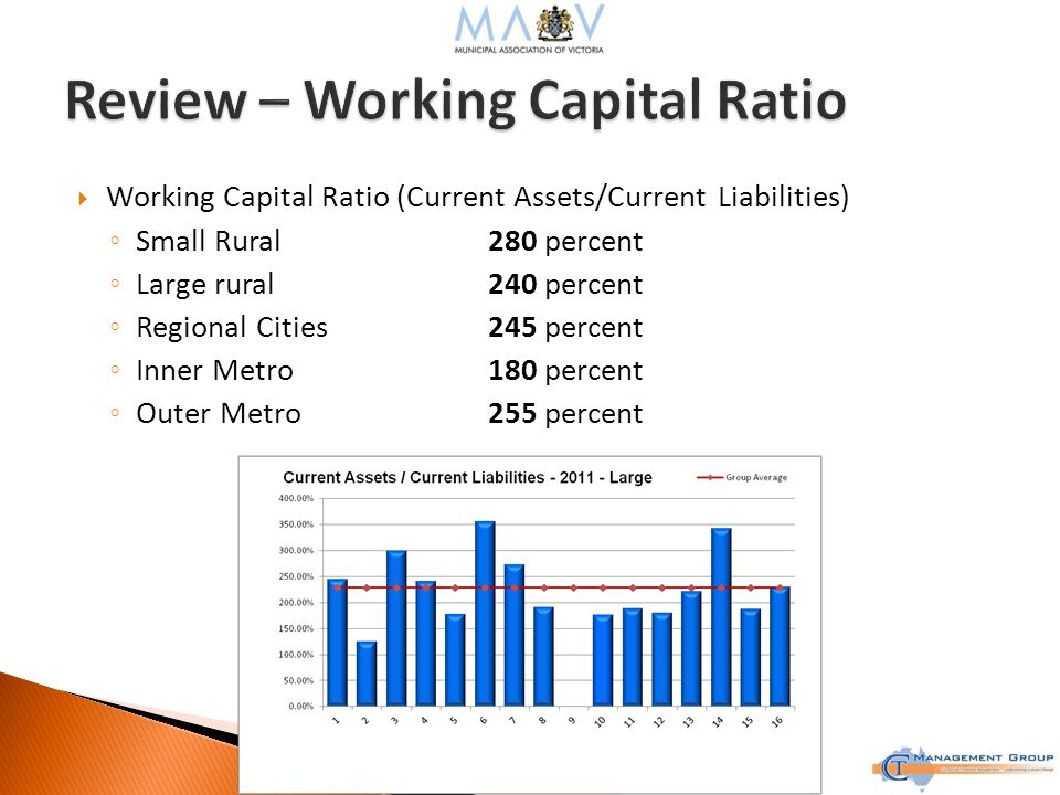  Working Capital Ratio (Current Assets/Current Liabilities) ◦ Small Rural280 percent ◦ Large rural240 percent ◦ Regional Cities245 percent ◦ Inner Metro180 percent ◦ Outer Metro255 percent