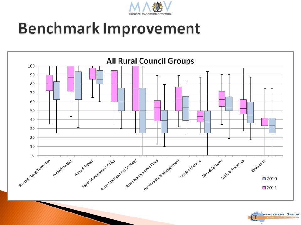 RegionAverage Asset Management Improvement North East22.52% North West24.32% South West17.54% Gippsland10.37% Central19.80% Overall Average19.57%