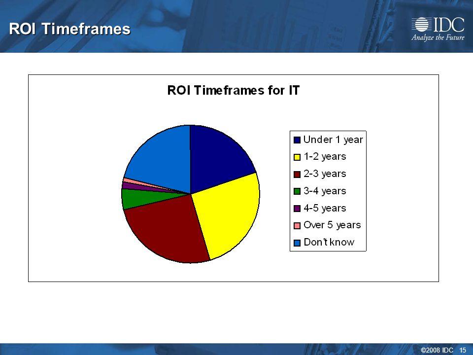 ©2008 IDC 15 ROI Timeframes