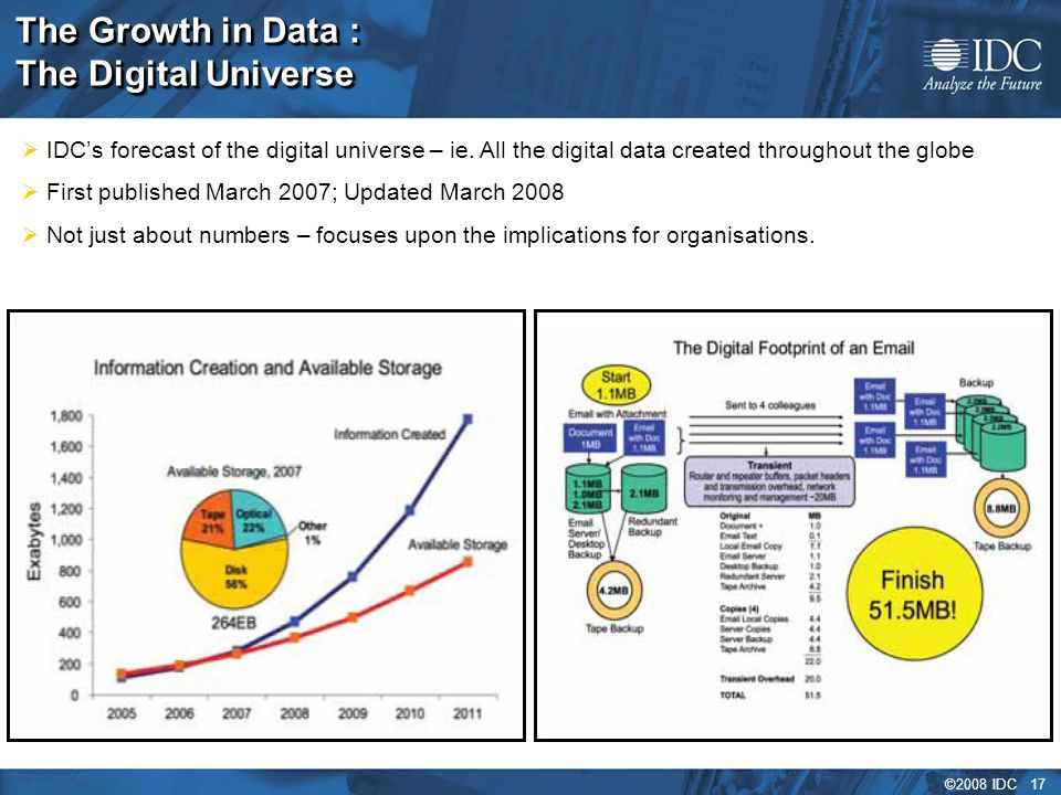 ©2008 IDC 17 The Growth in Data : The Digital Universe  IDC's forecast of the digital universe – ie.