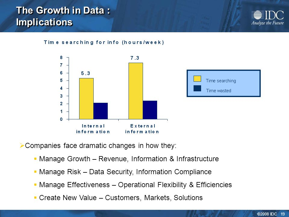 ©2008 IDC 19 The Growth in Data : Implications  Companies face dramatic changes in how they:  Manage Growth – Revenue, Information & Infrastructure  Manage Risk – Data Security, Information Compliance  Manage Effectiveness – Operational Flexibility & Efficiencies  Create New Value – Customers, Markets, Solutions