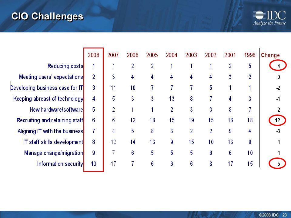 ©2008 IDC 23 CIO Challenges