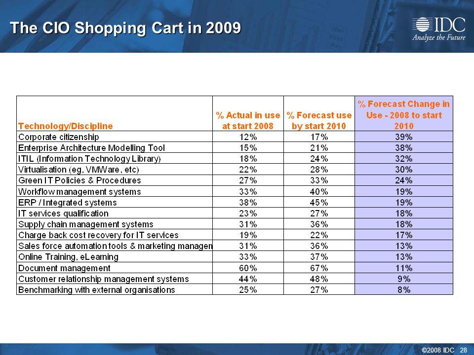 ©2008 IDC 28 The CIO Shopping Cart in 2009