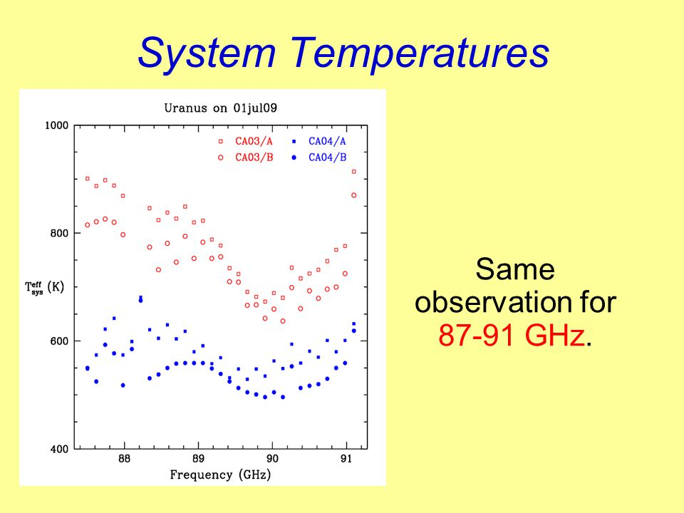System Temperatures Same observation for 87-91 GHz.