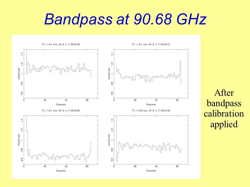 After bandpass calibration applied Bandpass at 90.68 GHz
