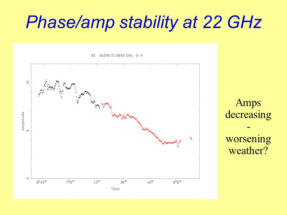 Phase/amp stability at 22 GHz Amps decreasing - worsening weather?