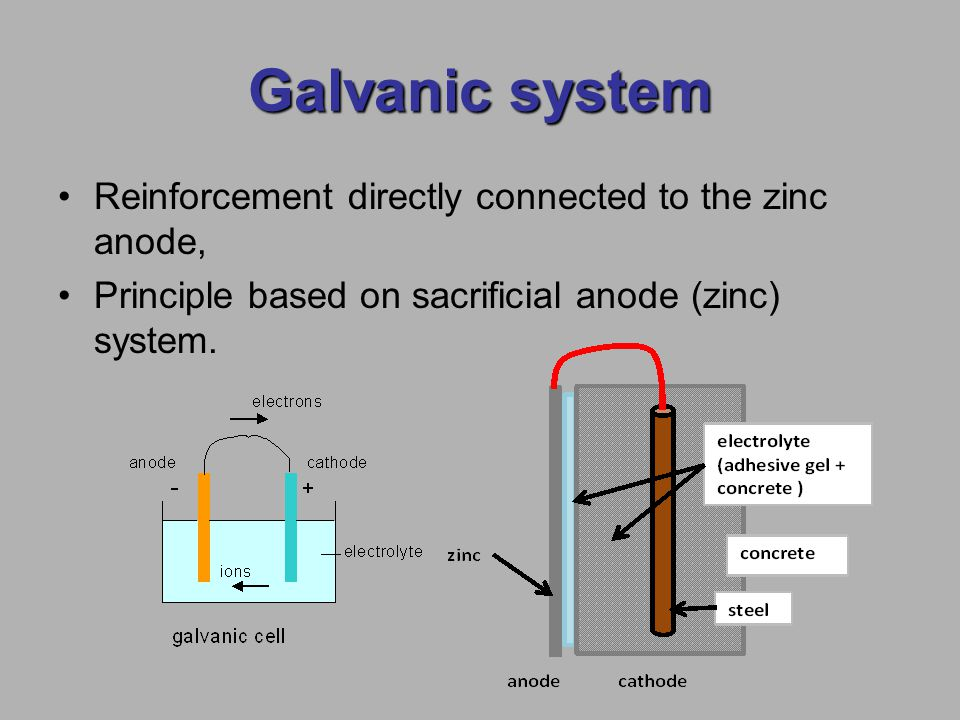 Galvanic system Reinforcement directly connected to the zinc anode, Principle based on sacrificial anode (zinc) system.