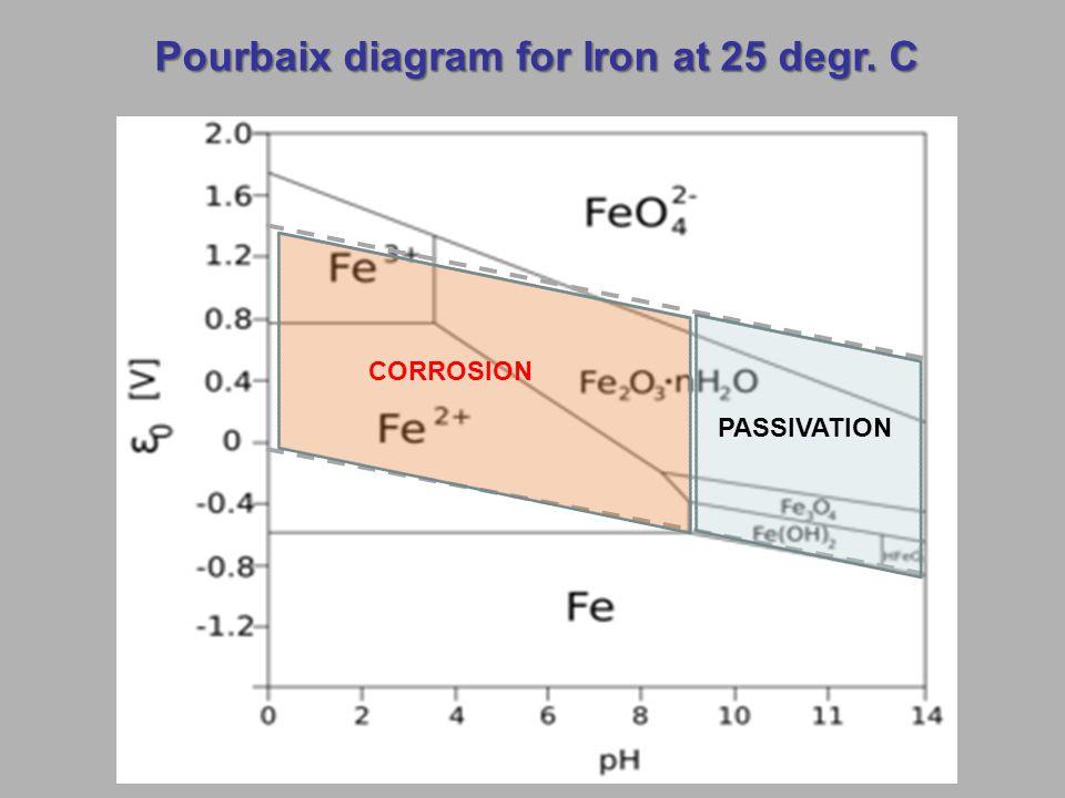 Pourbaix diagram for Iron at 25 degr. C CORROSION PASSIVATION