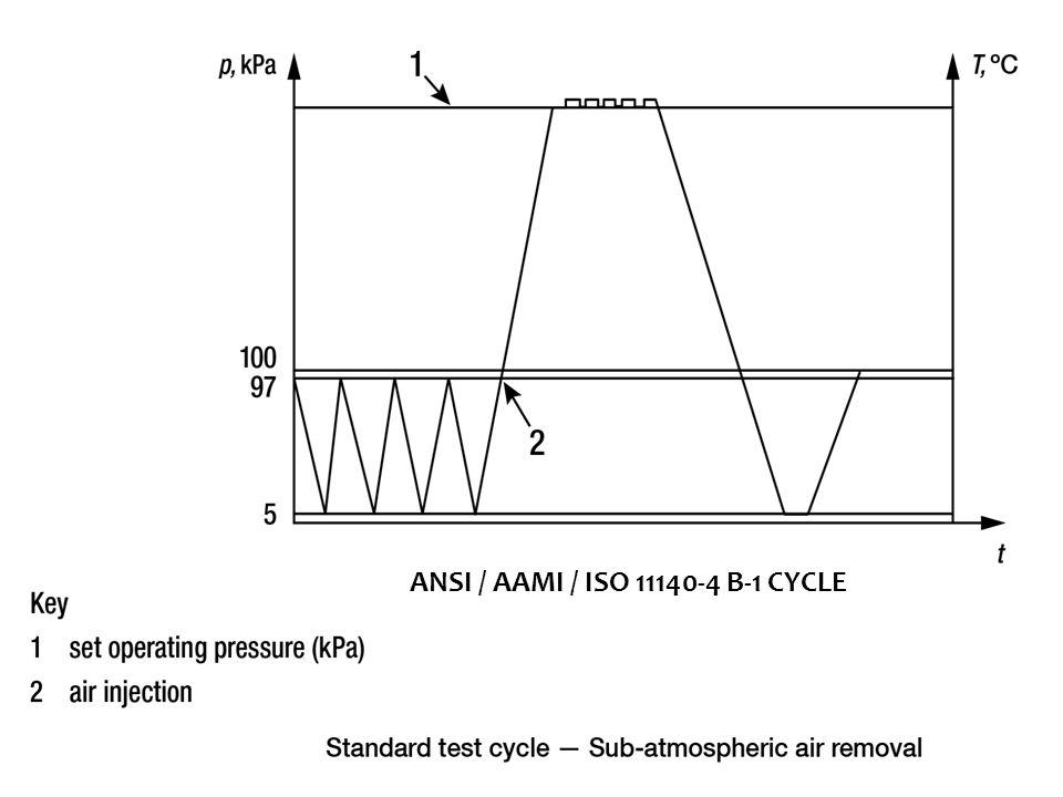 ANSI / AAMI / ISO 11140-4 B-1 CYCLE