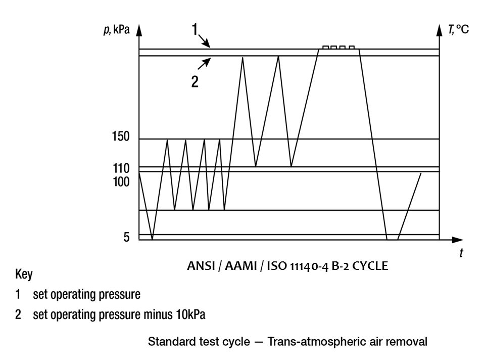 MOST STERILIZER CYCLES ARE A HYBRID OF THE B-1 AND B-2 CYCLES, WHERE A DEEP VACUUM (E.G.