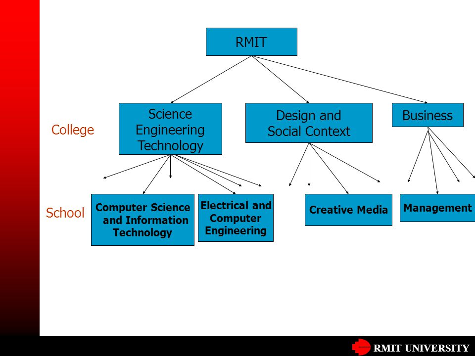 RMIT UNIVERSITY RMIT Science Engineering Technology Electrical and Computer Engineering Business Computer Science and Information Technology Creative Media Management College School Design and Social Context