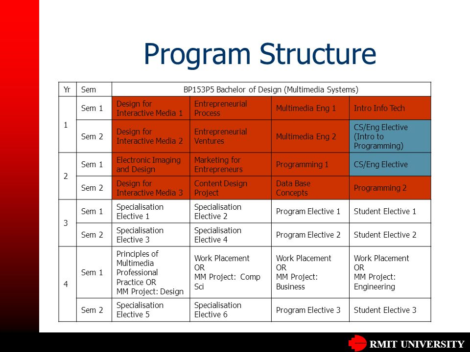RMIT UNIVERSITY Program Structure YrSemBP153P5 Bachelor of Design (Multimedia Systems) 1 Sem 1 Design for Interactive Media 1 Entrepreneurial Process Multimedia Eng 1Intro Info Tech Sem 2 Design for Interactive Media 2 Entrepreneurial Ventures Multimedia Eng 2 CS/Eng Elective (Intro to Programming) 2 Sem 1 Electronic Imaging and Design Marketing for Entrepreneurs Programming 1CS/Eng Elective Sem 2 Design for Interactive Media 3 Content Design Project Data Base Concepts Programming 2 3 Sem 1 Specialisation Elective 1 Specialisation Elective 2 Program Elective 1Student Elective 1 Sem 2 Specialisation Elective 3 Specialisation Elective 4 Program Elective 2Student Elective 2 4 Sem 1 Principles of Multimedia Professional Practice OR MM Project: Design Work Placement OR MM Project: Comp Sci Work Placement OR MM Project: Business Work Placement OR MM Project: Engineering Sem 2 Specialisation Elective 5 Specialisation Elective 6 Program Elective 3Student Elective 3