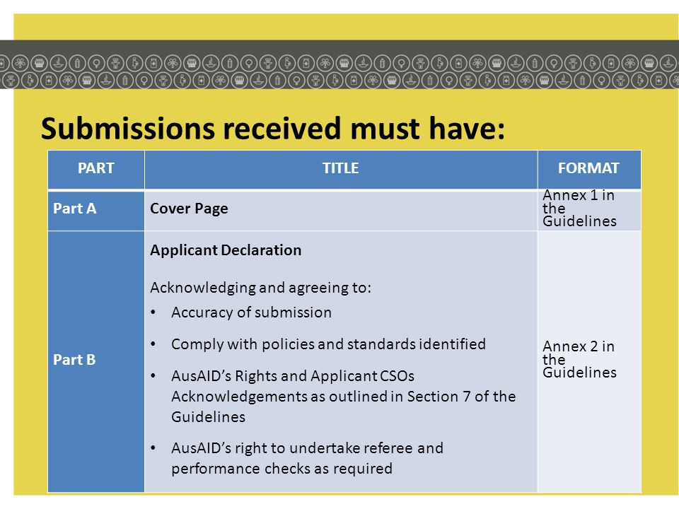 Submissions received must have: PARTTITLEFORMAT Part ACover Page Annex 1 in the Guidelines Part B Applicant Declaration Acknowledging and agreeing to: Accuracy of submission Comply with policies and standards identified AusAID's Rights and Applicant CSOs Acknowledgements as outlined in Section 7 of the Guidelines AusAID's right to undertake referee and performance checks as required Annex 2 in the Guidelines
