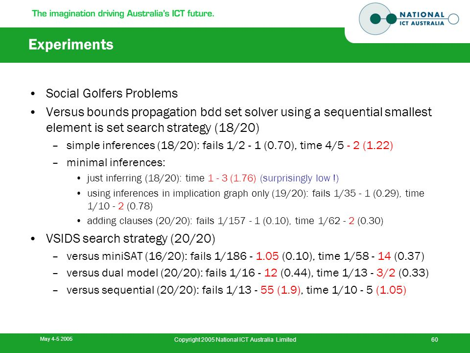 May 4-5 2005 Copyright 2005 National ICT Australia Limited60 Experiments Social Golfers Problems Versus bounds propagation bdd set solver using a sequential smallest element is set search strategy (18/20) –simple inferences (18/20): fails 1/2 - 1 (0.70), time 4/5 - 2 (1.22) –minimal inferences: just inferring (18/20): time 1 - 3 (1.76) (surprisingly low !) using inferences in implication graph only (19/20): fails 1/35 - 1 (0.29), time 1/10 - 2 (0.78) adding clauses (20/20): fails 1/157 - 1 (0.10), time 1/62 - 2 (0.30) VSIDS search strategy (20/20) –versus miniSAT (16/20): fails 1/186 - 1.05 (0.10), time 1/58 - 14 (0.37) –versus dual model (20/20): fails 1/16 - 12 (0.44), time 1/13 - 3/2 (0.33) –versus sequential (20/20): fails 1/13 - 55 (1.9), time 1/10 - 5 (1.05)