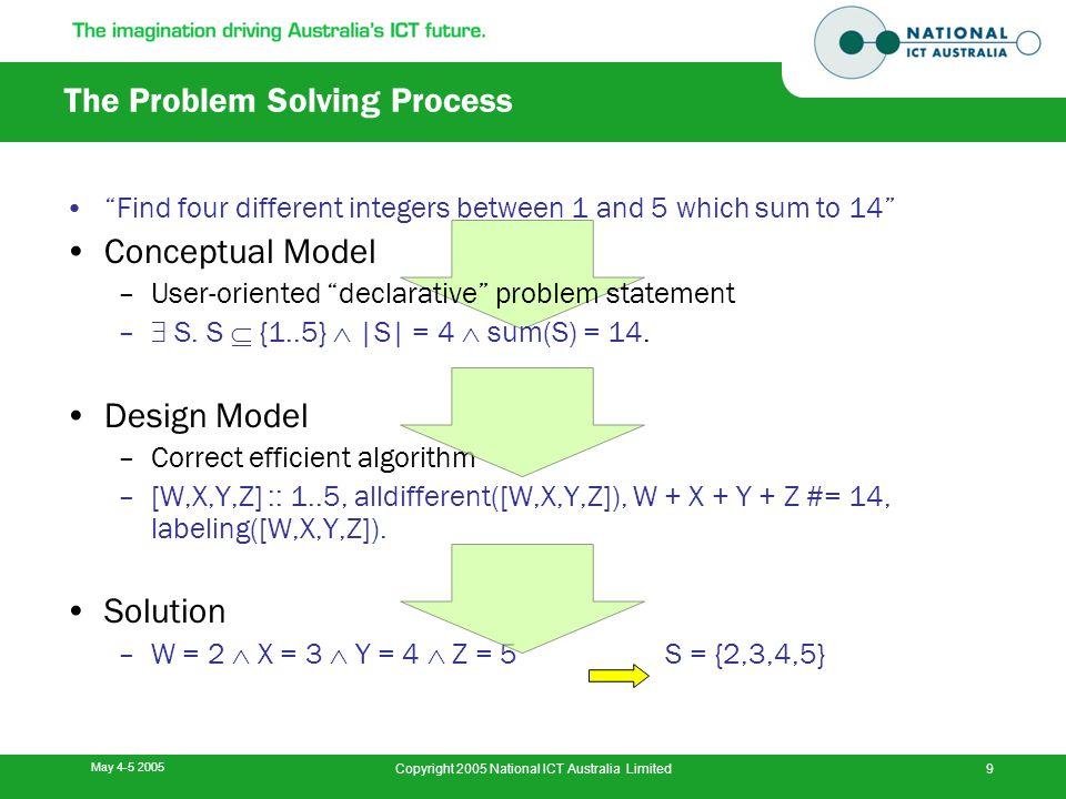 May 4-5 2005 Copyright 2005 National ICT Australia Limited10 The Problem Solving Process Conceptual Model –User-oriented declarative problem statement Design Model –Correct efficient algorithm Solution
