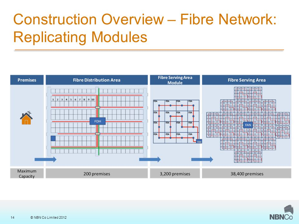 © NBN Co Limited 201214 Construction Overview – Fibre Network: Replicating Modules