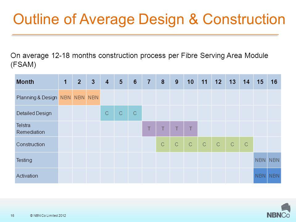 © NBN Co Limited 201216 Outline of Average Design & Construction Month12345678910111213141516 Planning & DesignNBN Detailed DesignCCC Telstra Remediation TTTT ConstructionCCCCCCC TestingNBN ActivationNBN On average 12-18 months construction process per Fibre Serving Area Module (FSAM)